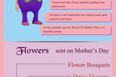 Send Mothers Day Flowers & Bouquets for Your Loving Moms Infographic