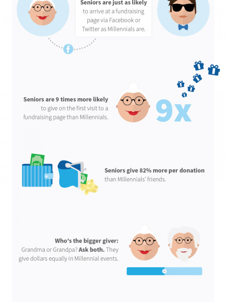 Senior giving at Millennial events. Infographic