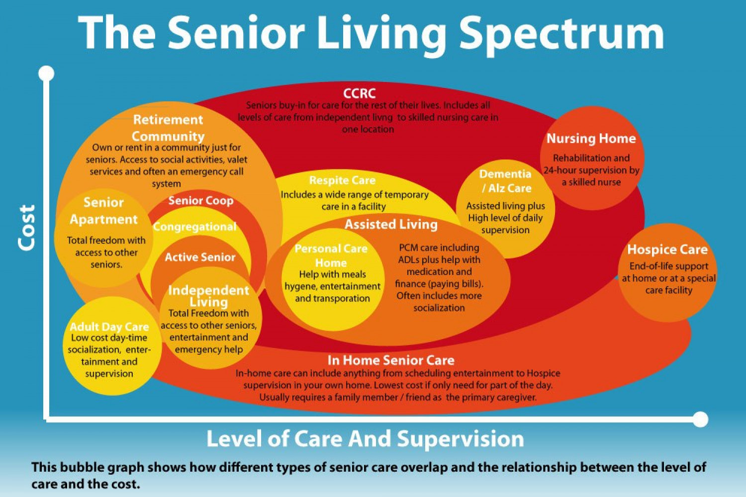 Senior Living Spectrum Infographic