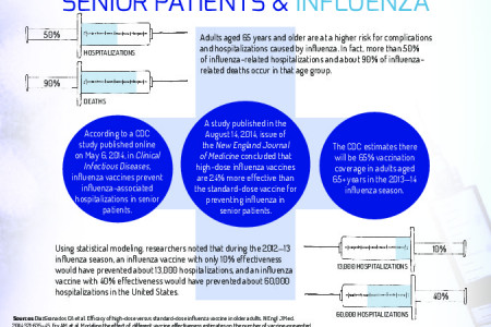 Senior Patients & Influenza Infographic