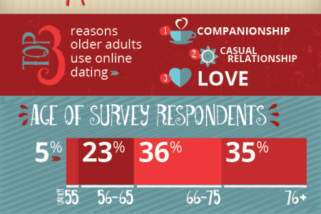 Seniors & Online Dating Infographic