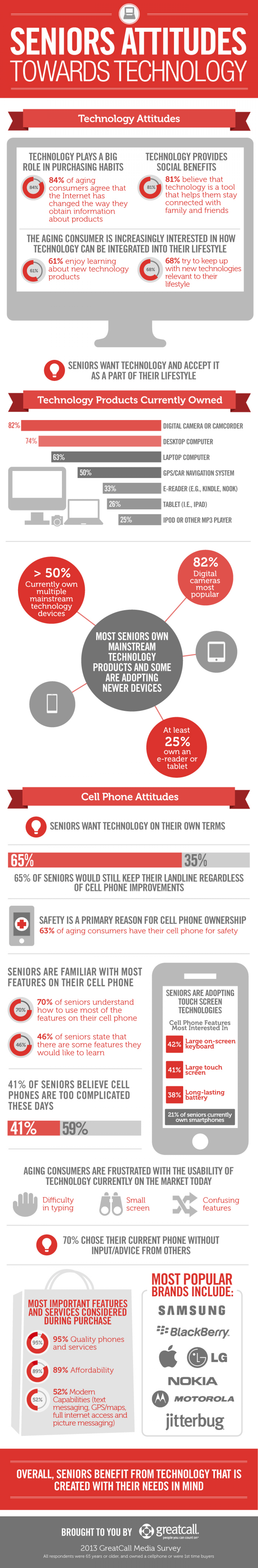 Seniors' Attitudes Towards Technology Infographic
