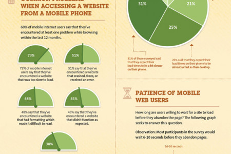 SEO - How Your Pagespeed (Loading time) affects your business  Infographic