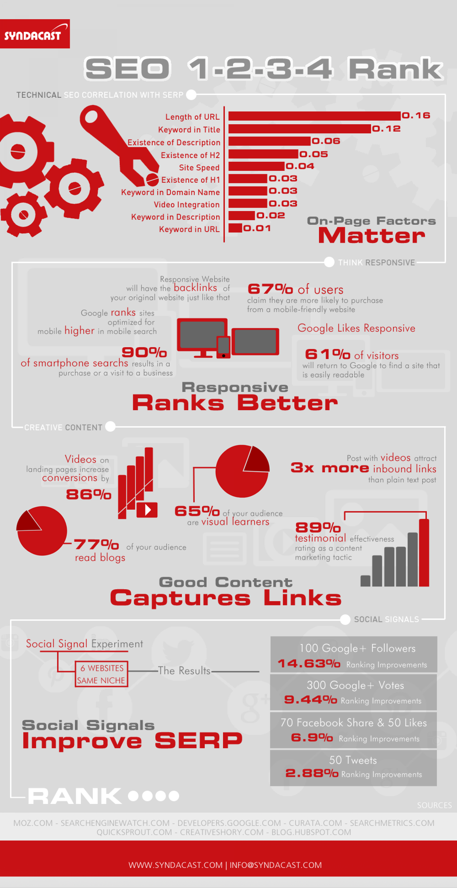 SEO 1-2-3-4 Rank! Infographic