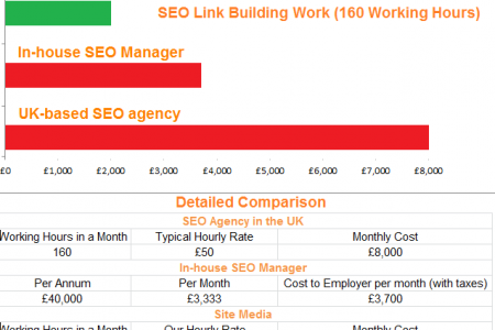 SEO Agency Prices UK Infographic
