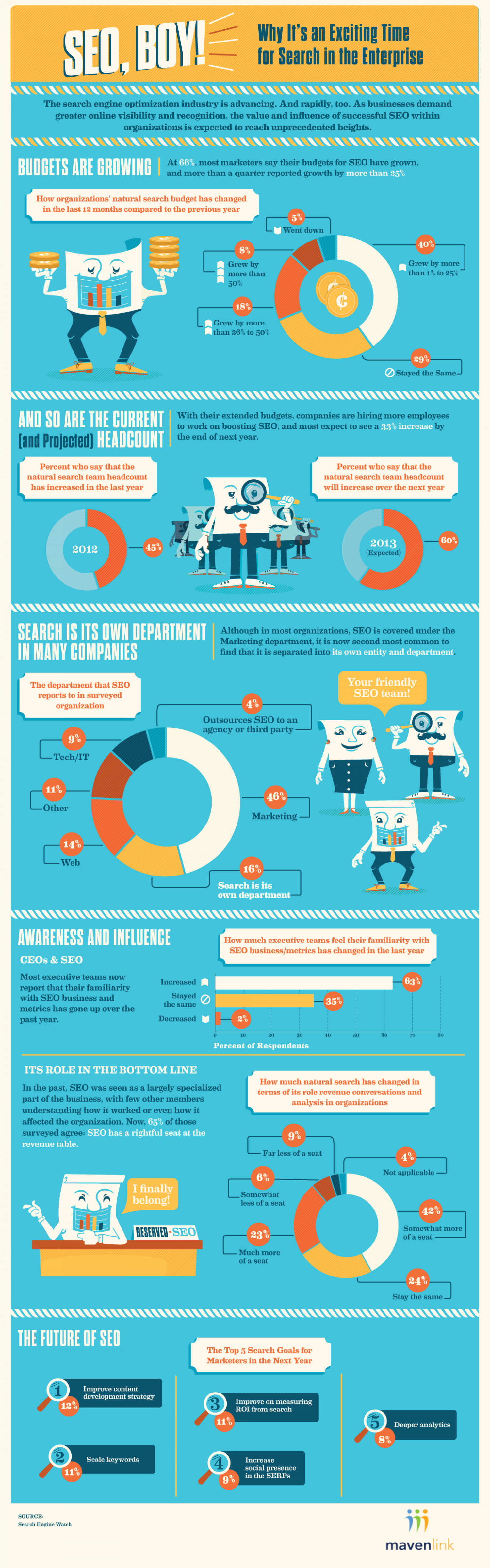 SEO, Boy! Why It's an Exciting Time for Search in the Enterprise Infographic