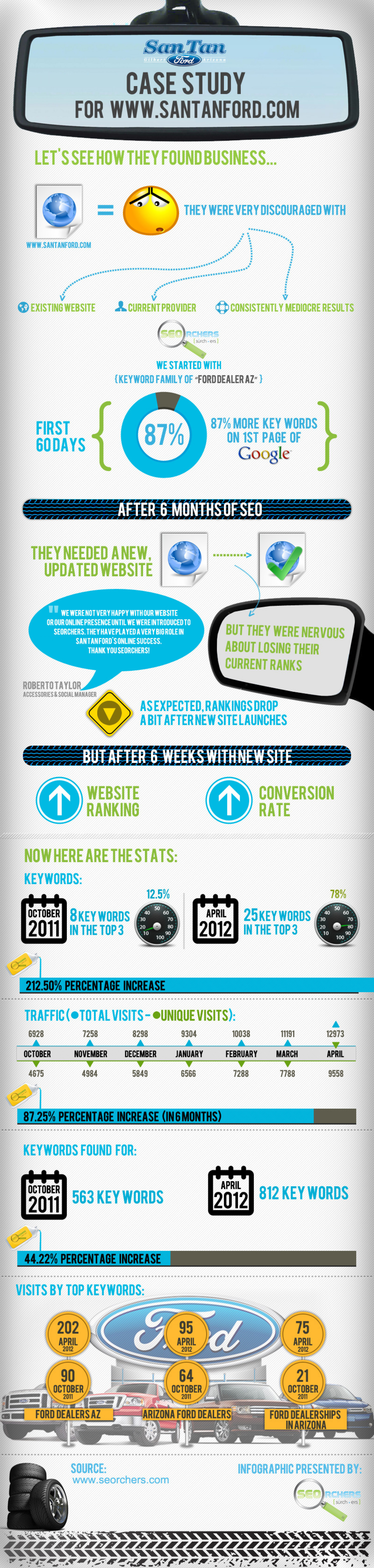 SEO Case Study of San Tan Ford Infographic