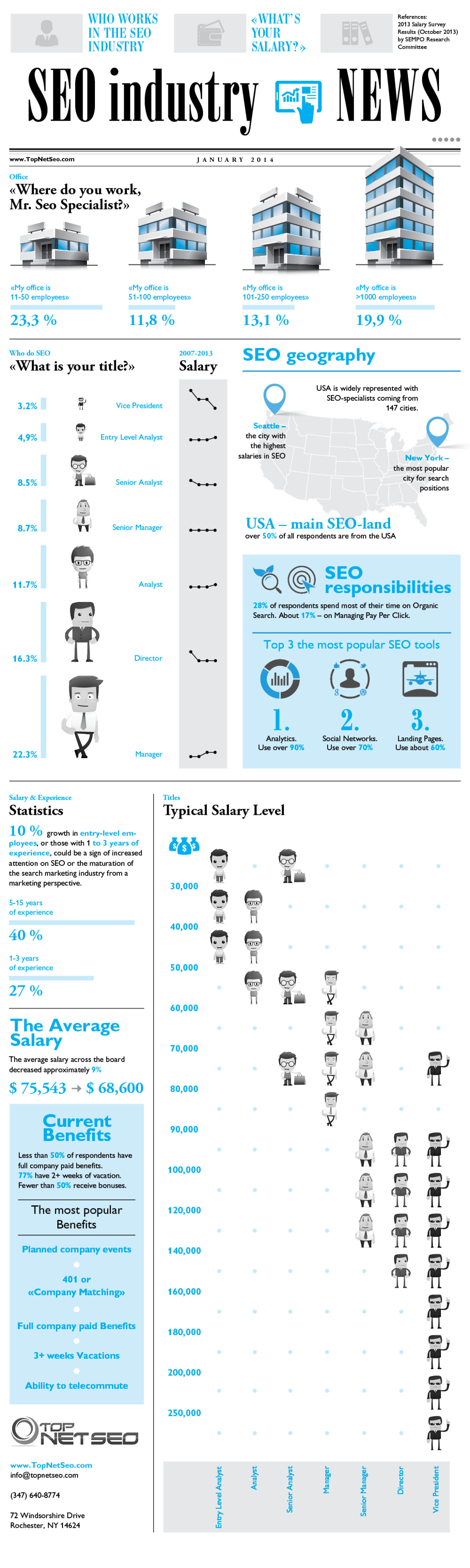 SEO Industry Changes Infographic