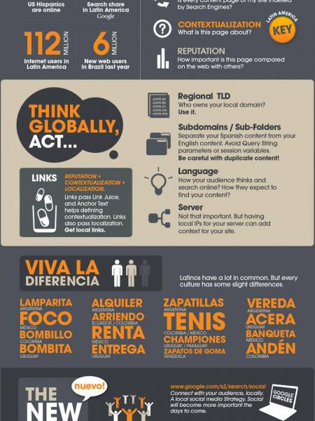 SEO Latin America: Reaching Latinos Through SEO Infographic