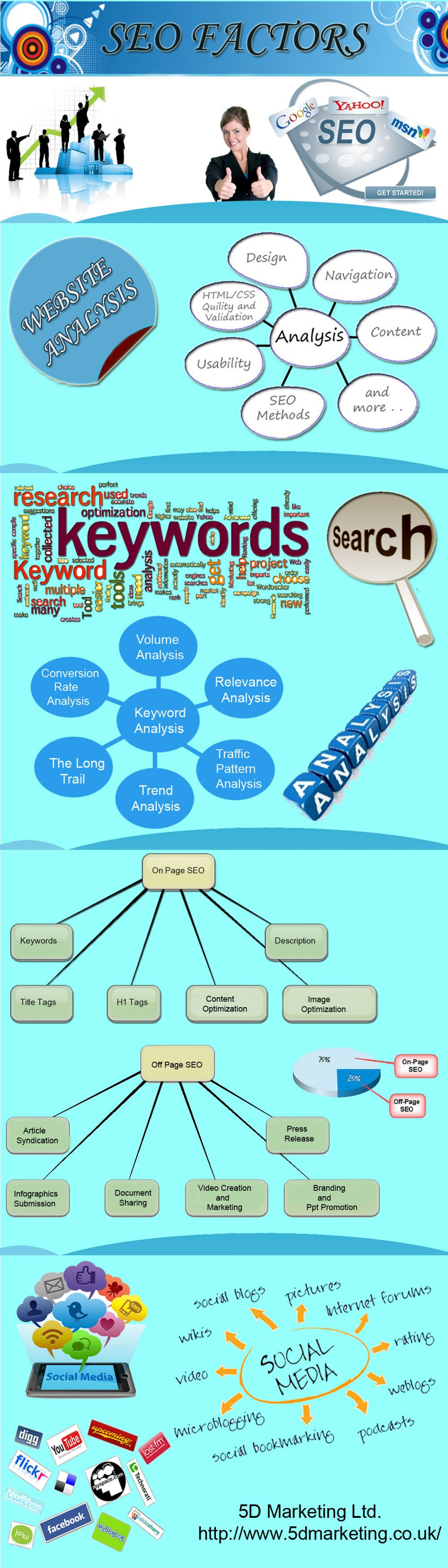 SEO London Infographic