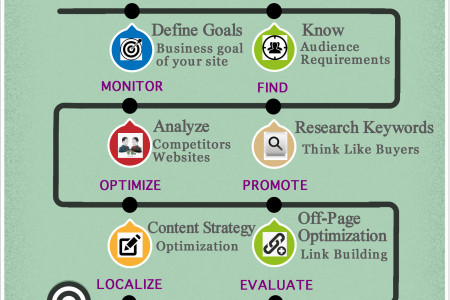 SEO Process At a Glance Infographic