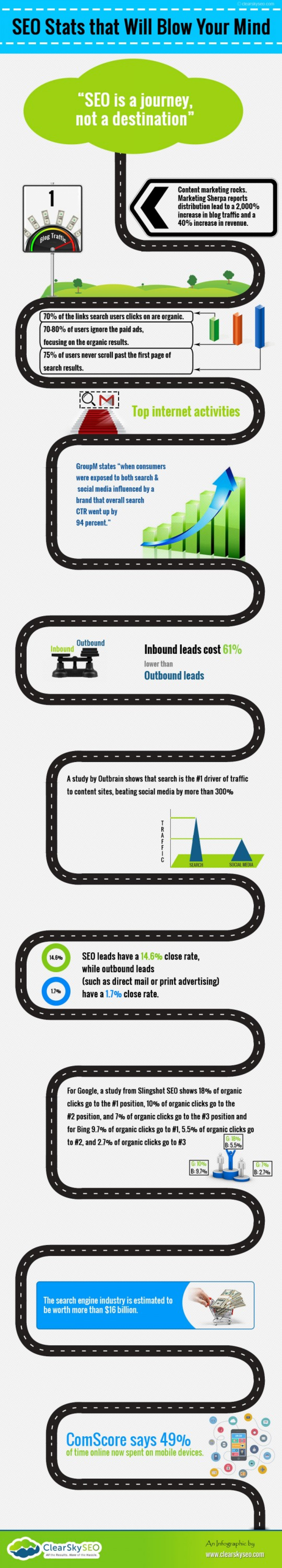 SEO Stats that Will Blow Your Mind Infographic