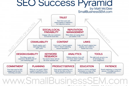 SEO Success Pyramid  Infographic
