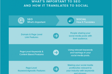 SEO Tips for Social Media Managers Infographic