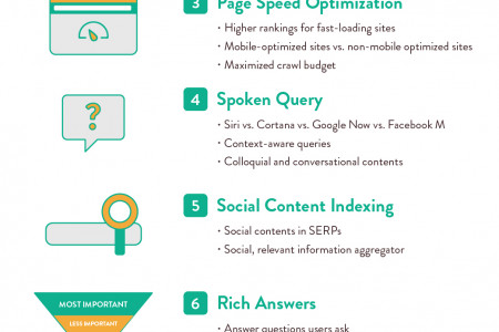 SEO Trends for 2016 Infographic