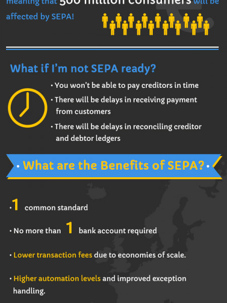 SEPA - key facts and information Infographic