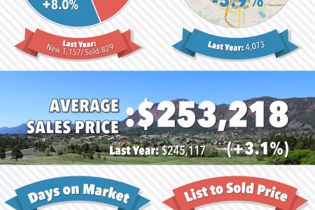 September 2014 Real Estate Report | Colorado Springs Market Statistics Infographic