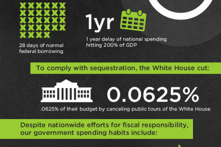 Sequestration by the Numbers Infographic