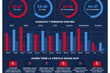 Serie Mundial Infographic