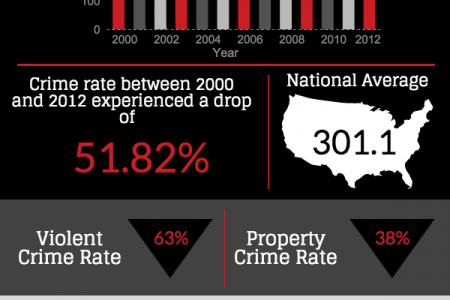Serious Crimes Reported In Los Angeles Infographic