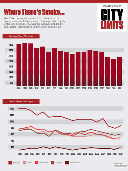 Serious Fires in New York City, FDNY (1993-2010) Infographic