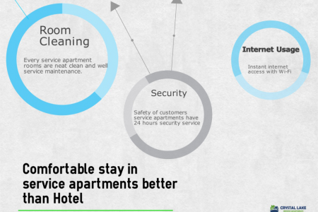 service apartments in Coimbatore Infographic