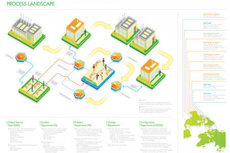 Service delivery v.1 Infographic