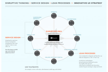 Service Design + Lean UX + Disruptive Design = Innovative UX Strategy for Square Mobile Infographic