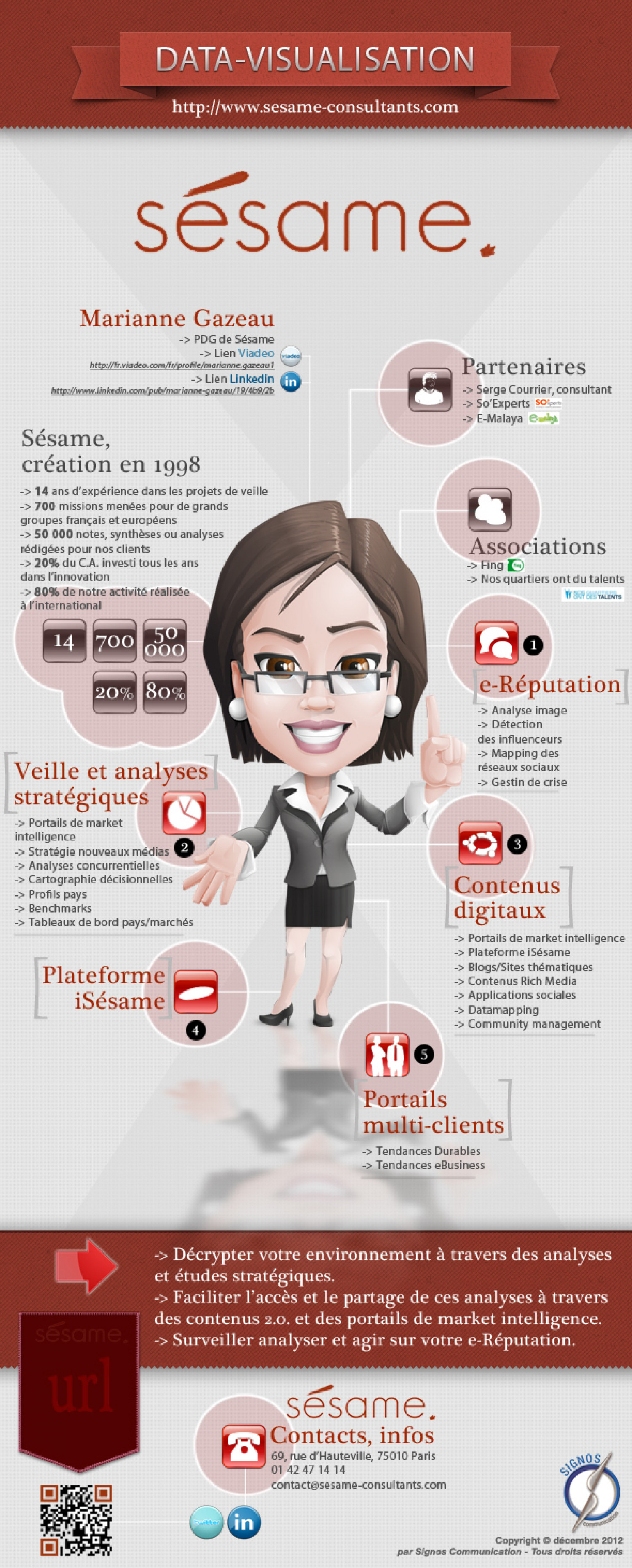 Sesame consulting (France-Paris) Infographic