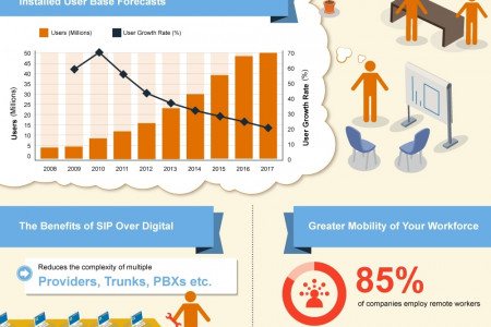 Session Initiation Protocol (SIP) Trunking and its Benefits Infographic