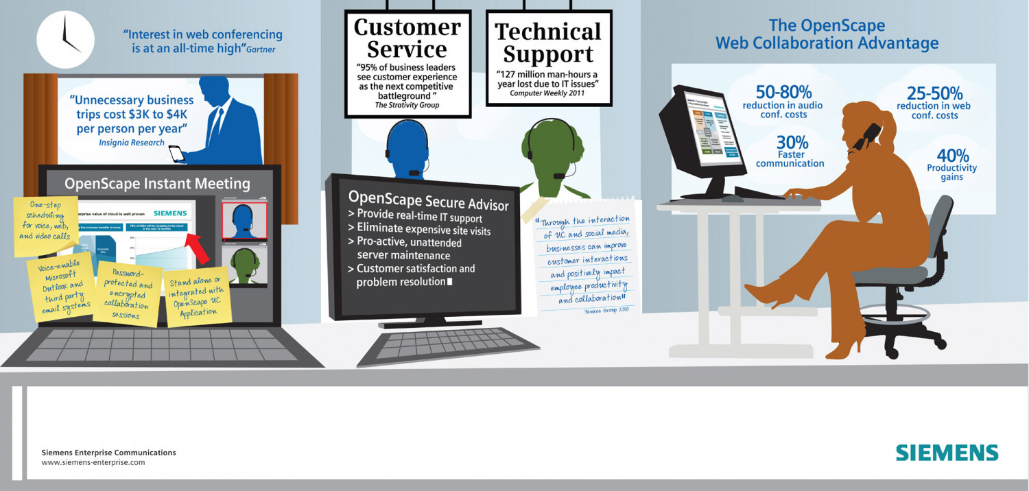 Set OpenScape Contact Center simplifies customer service Infographic