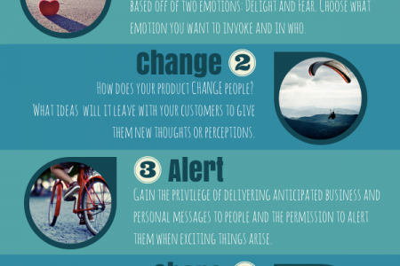 Seth Godin's Action Theory of Modern Marketing Infographic
