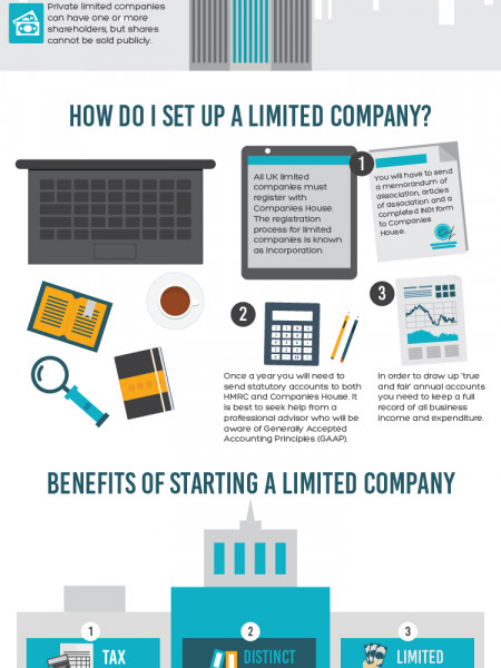 Setting Up a Limittrd Company OR Staying a Sole Trader Infographic