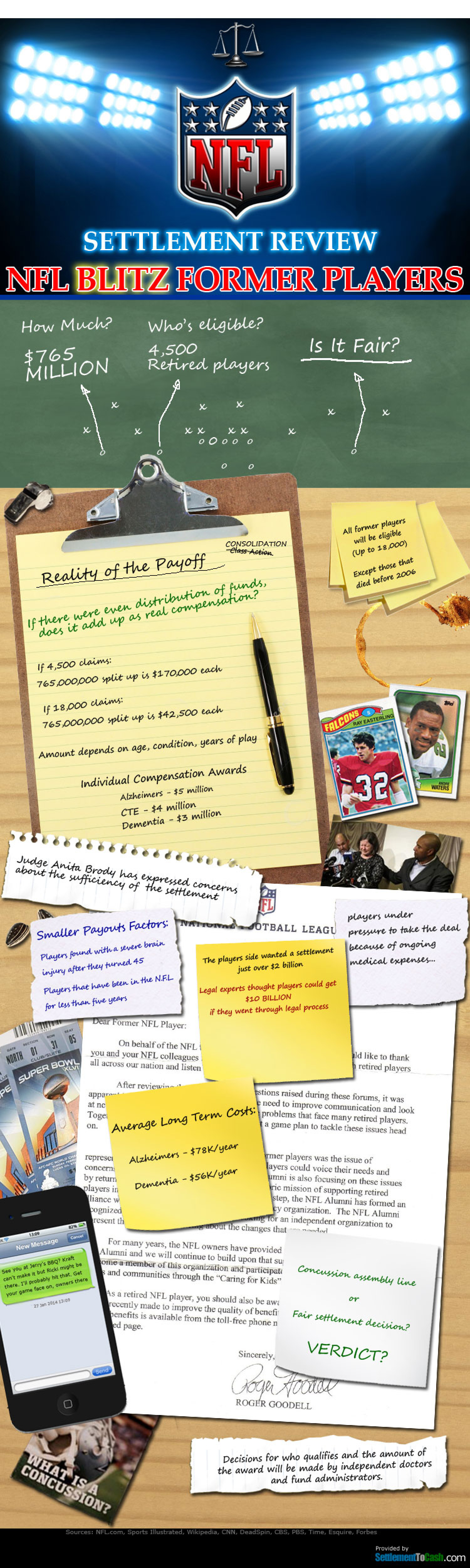 Settlement Review NFL Blitz Former Players Infographic