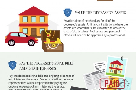 Settling One's Estate After Death Infographic