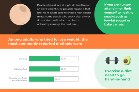 Seven Edges- Diet Myth & Facts Infographic