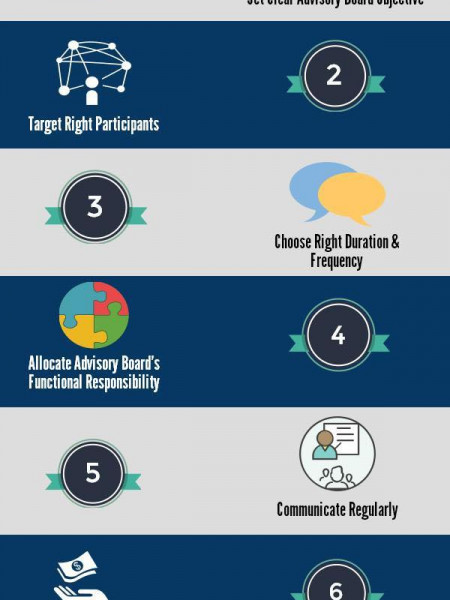 Seven Important Steps to Seamless Pharmaceutical Advisory Board Management Infographic