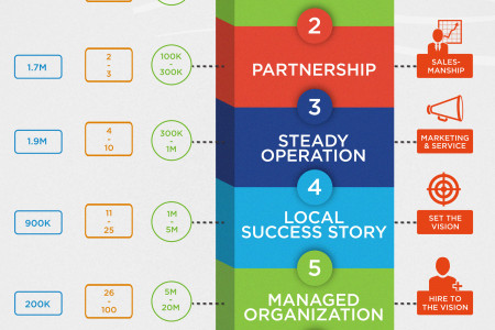 Seven Stages of Small Business Infographic