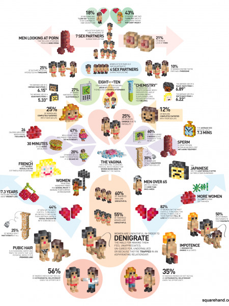Sex and Relationships Infographic