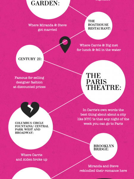 Sex and The City Infographic