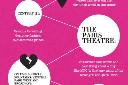 Sex and The City Infographic Infographic
