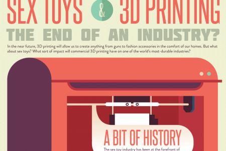 Sex Toys & 3D Printing: The End Of An Industry? Infographic