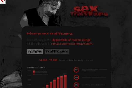 Sex Trafficking Infographic