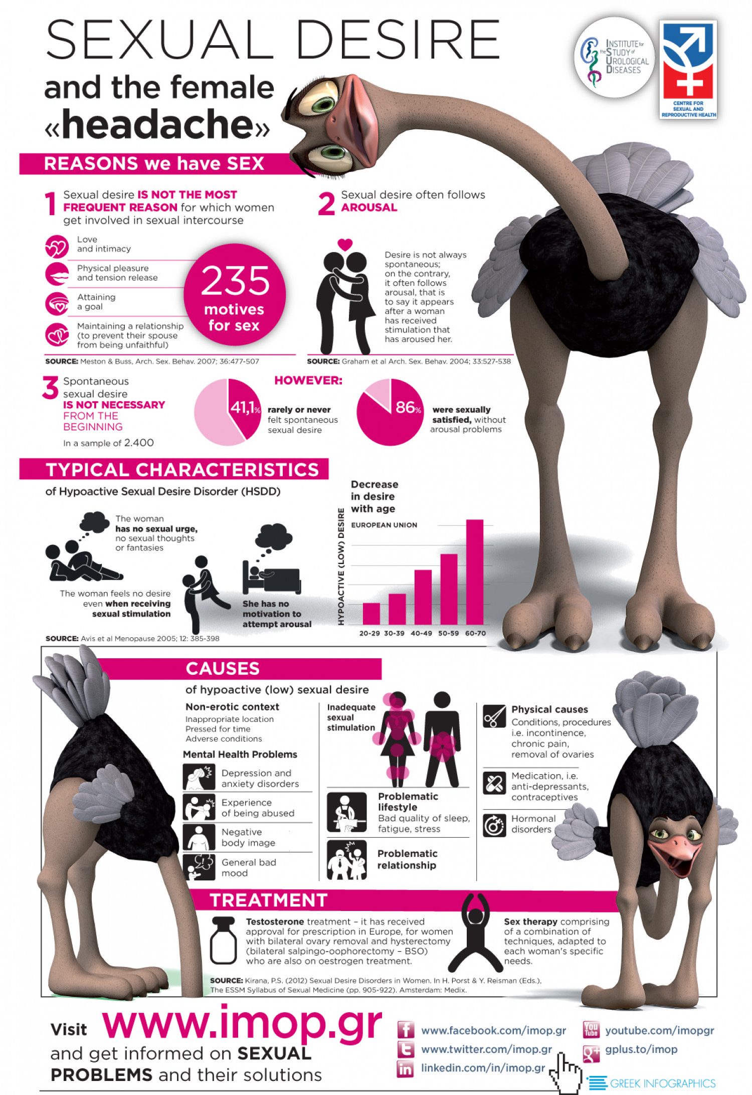Sexual desire and the female headache Infographic