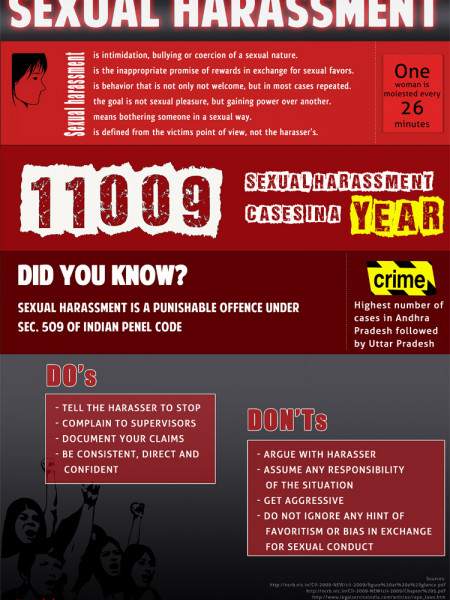 Sexual Harassment in India Infographic