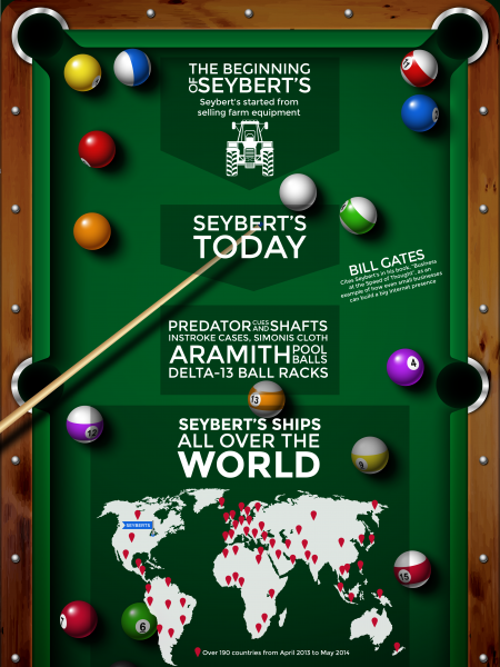 Seybert's Billiard Supply by Tag Team Design Infographic