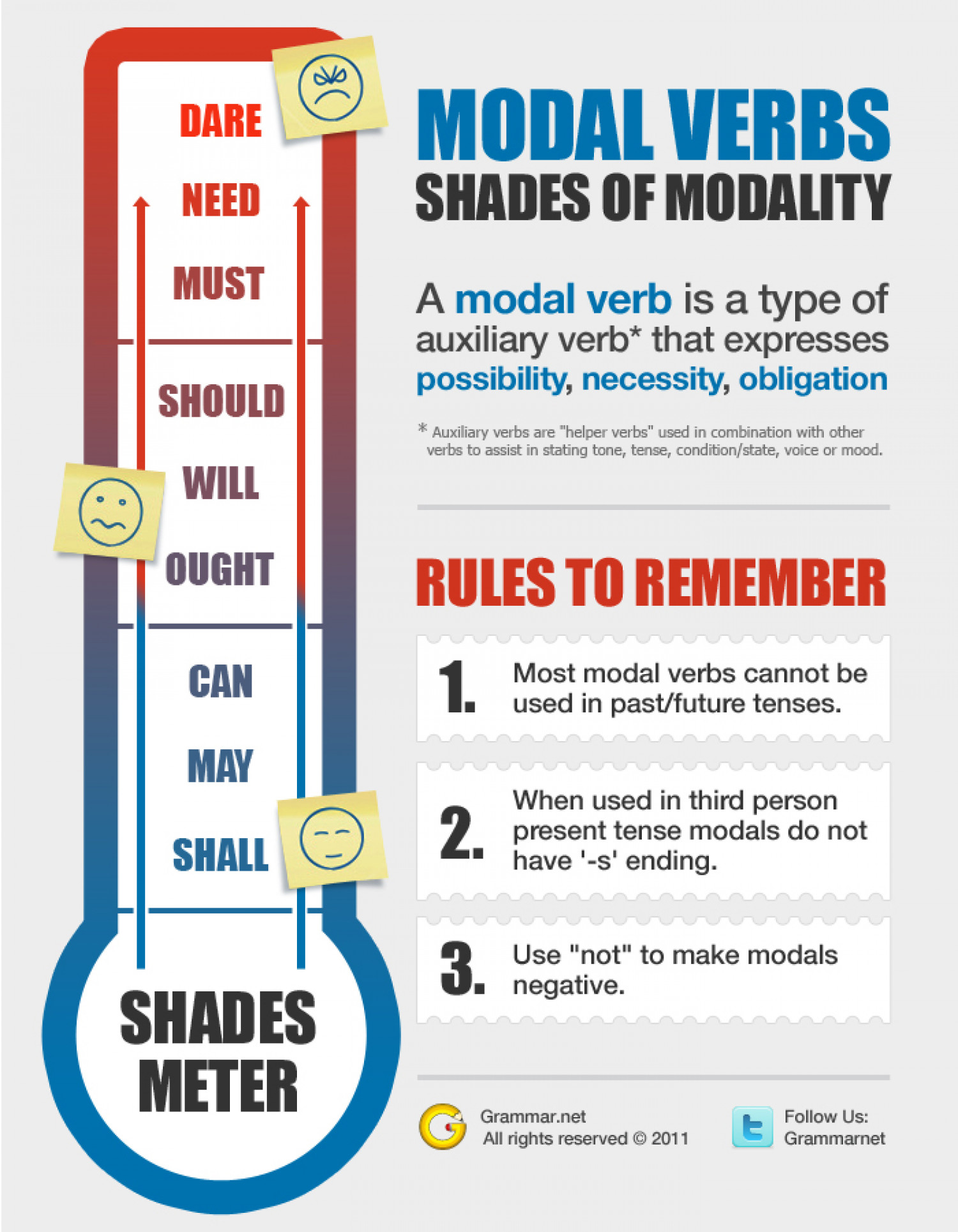 Shades of Modality Infographic