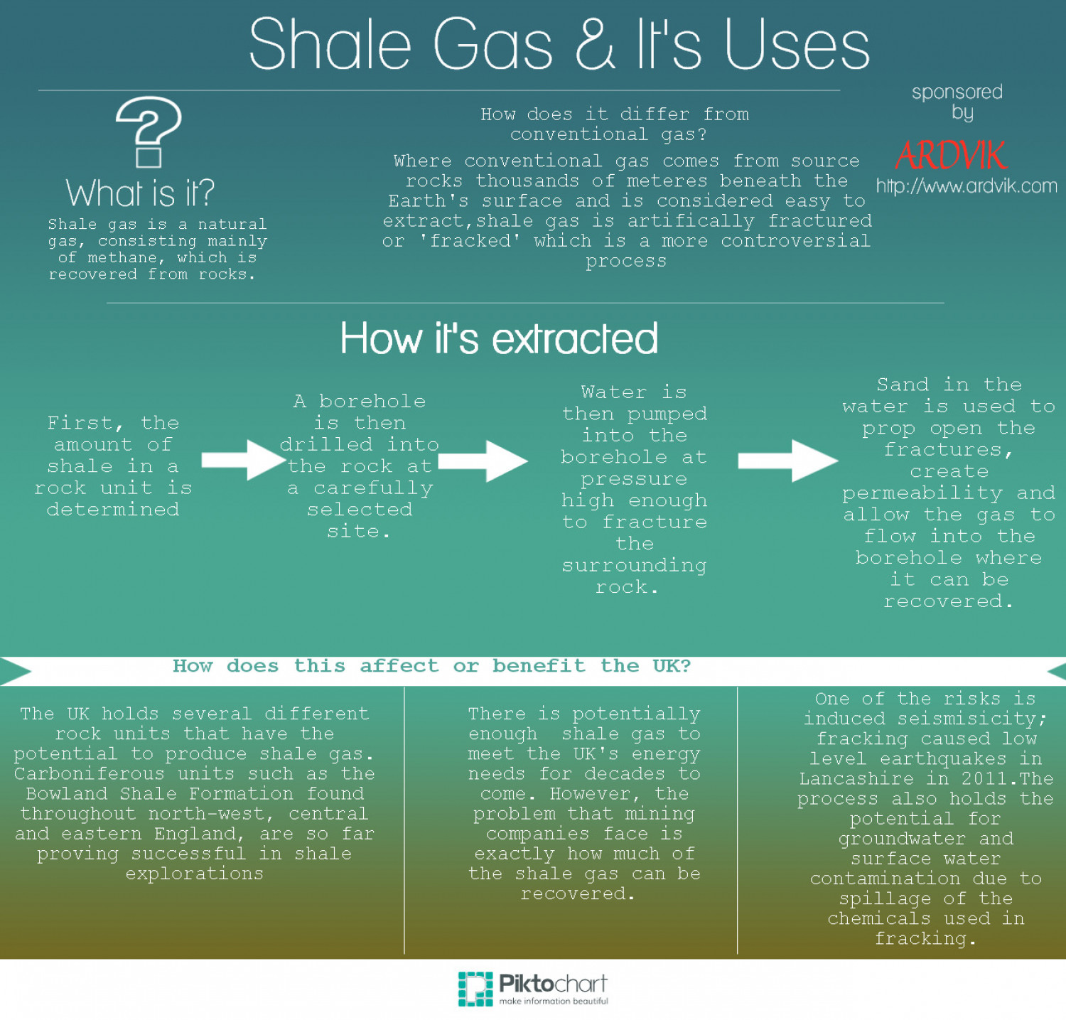 Shale Gas and Its Uses  Infographic