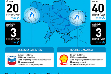 Shale Gas in Ukraine Infographic
