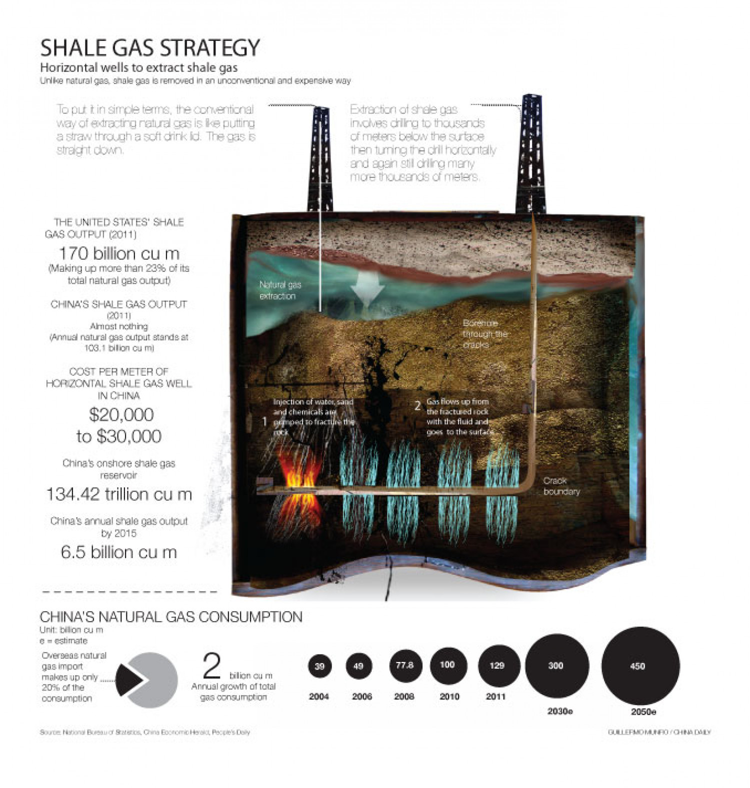 Shale gas strategy Infographic